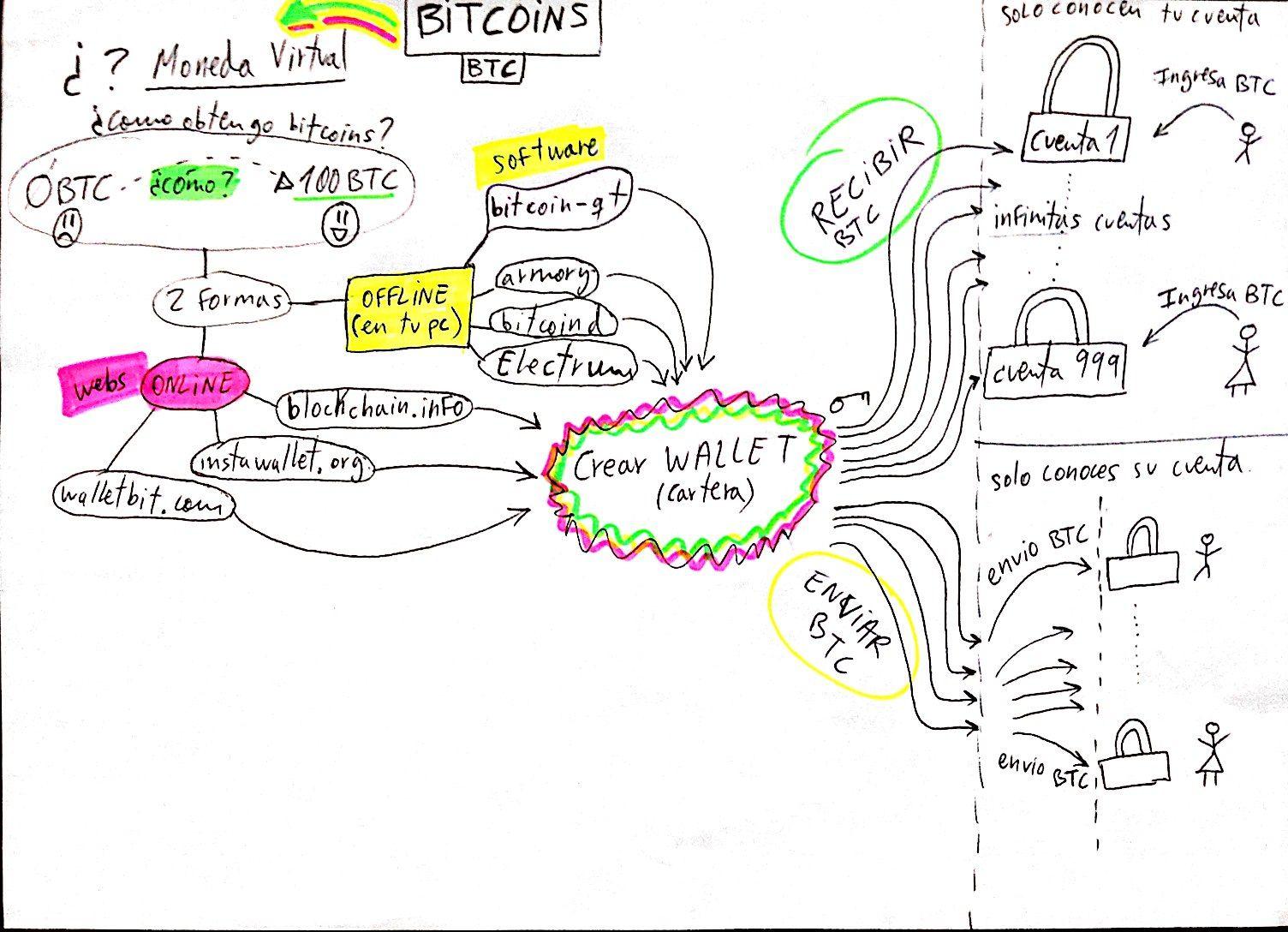 Introduccion a los bitcoins