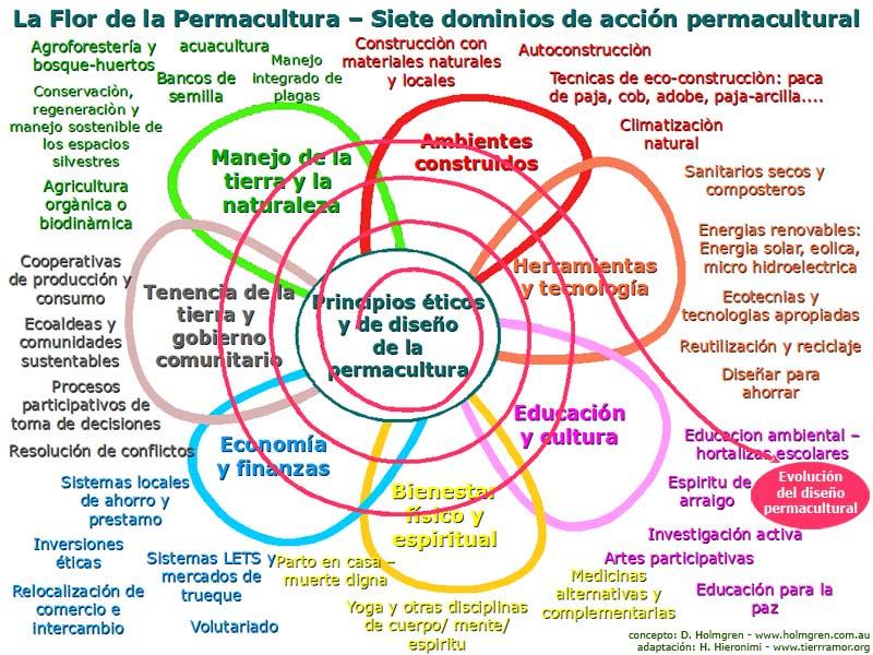 Eticas y principios de diseño en permacultura