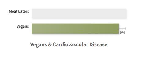 Riesgo de enfermedades cardiovasculares en veganos. Seguro de vida para veganos